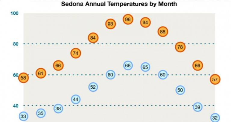 Sedona Temperatures by Month